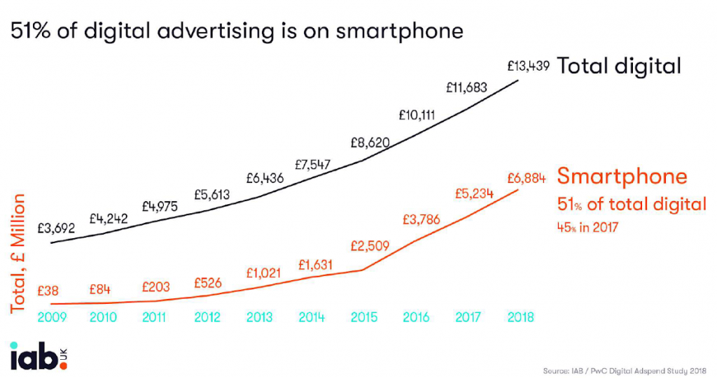 51% digital advertising is on smartphone