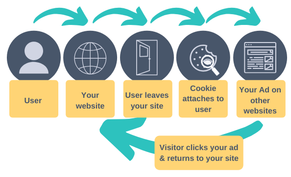 How Digital Retargeting Works for eCommerce by Fluid Ads ecommerce advertising tips